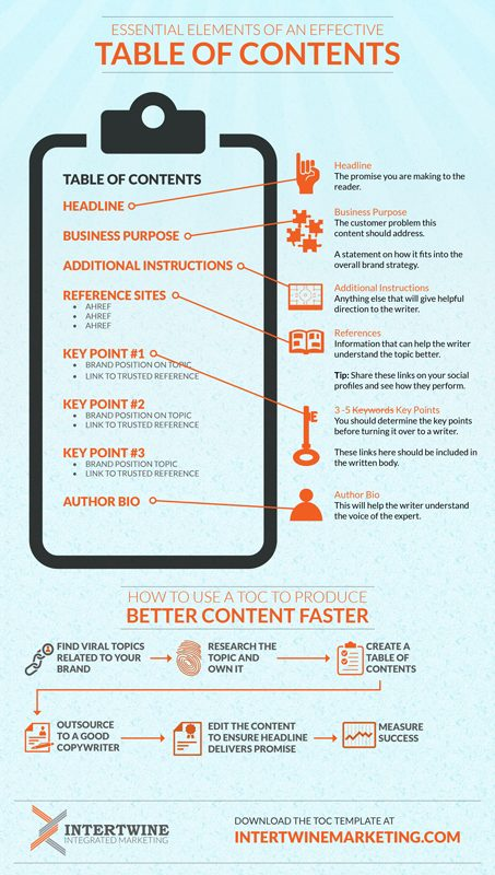 Scale content creation with a TOC.