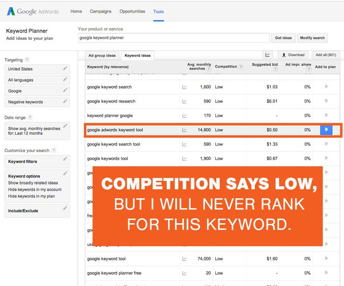 Low Competition In Google Adwords Keyword Tool Doesnt Correlate To SEO