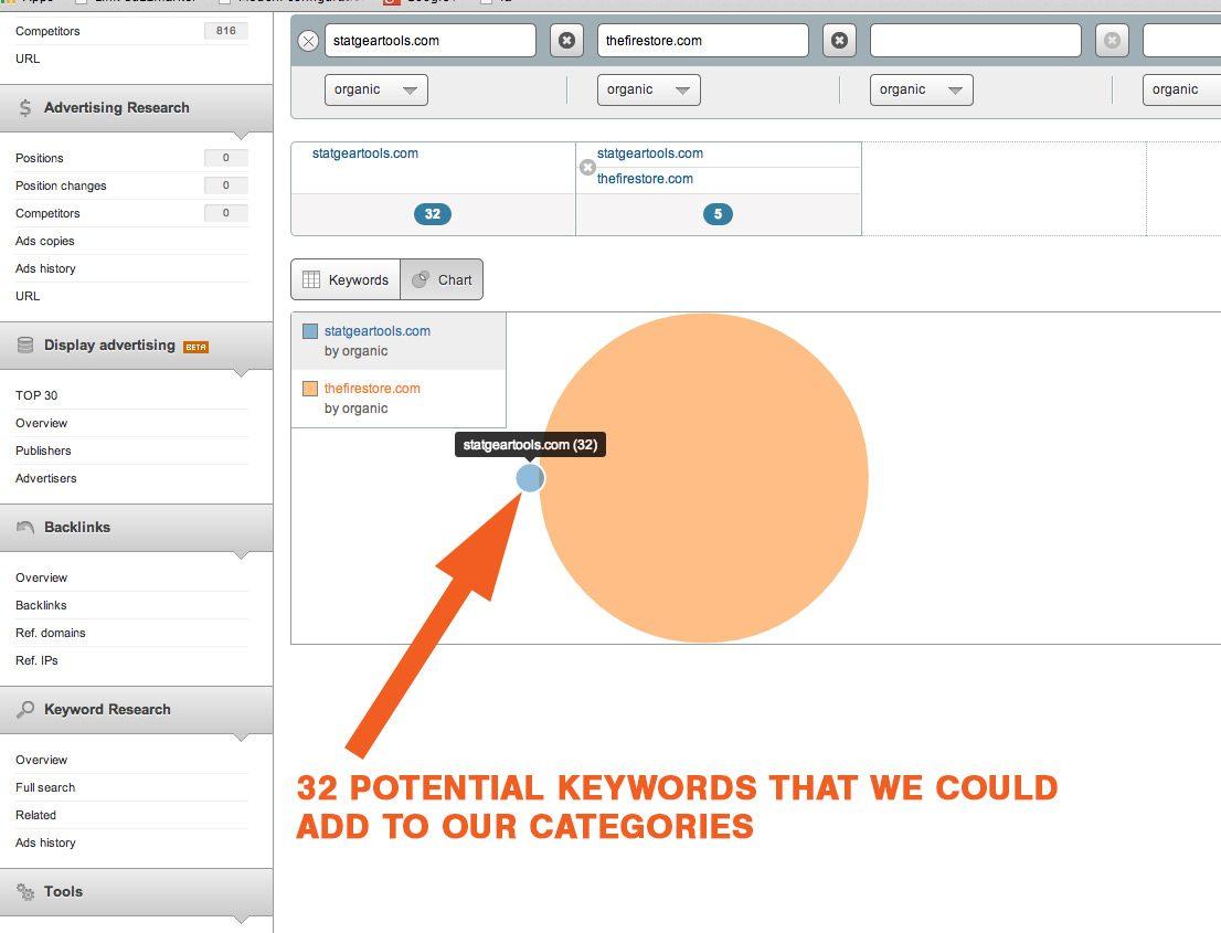 Gap Analysis Potential Keywords