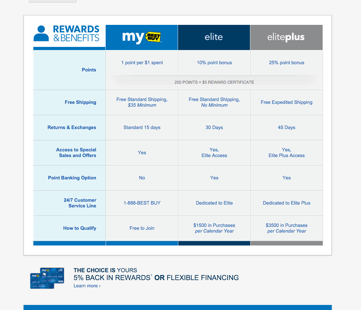 My Best Buy Rewards Card Overview