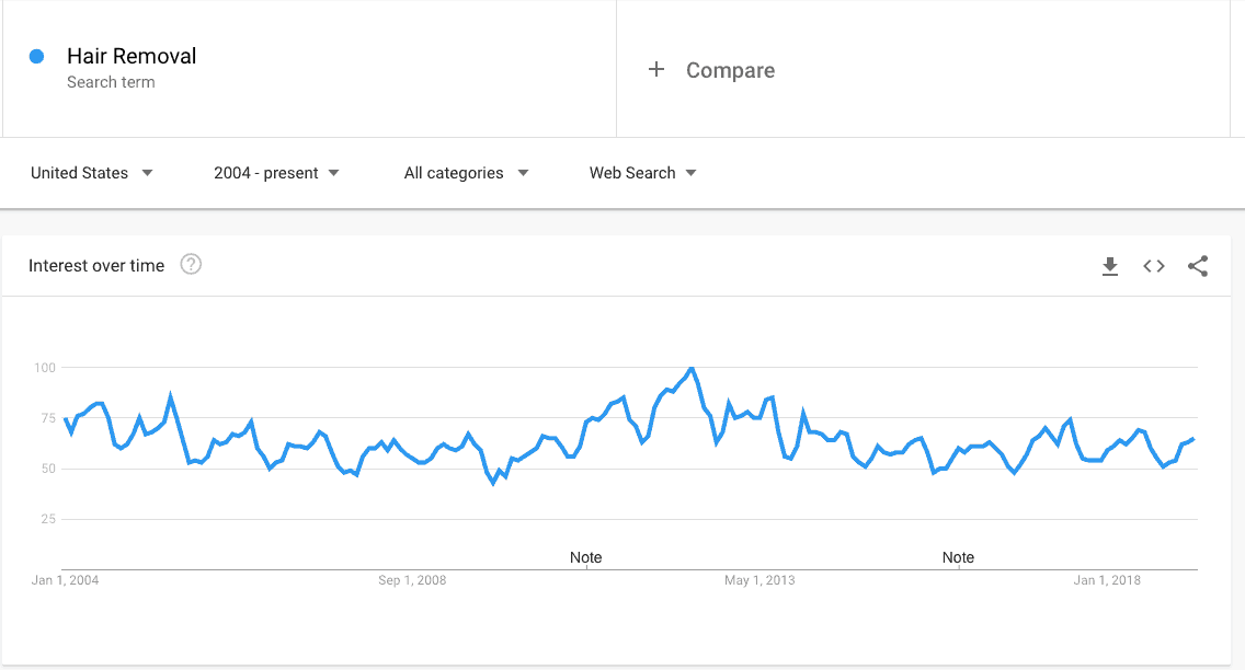 Hair Removal - Explore - Google Trends