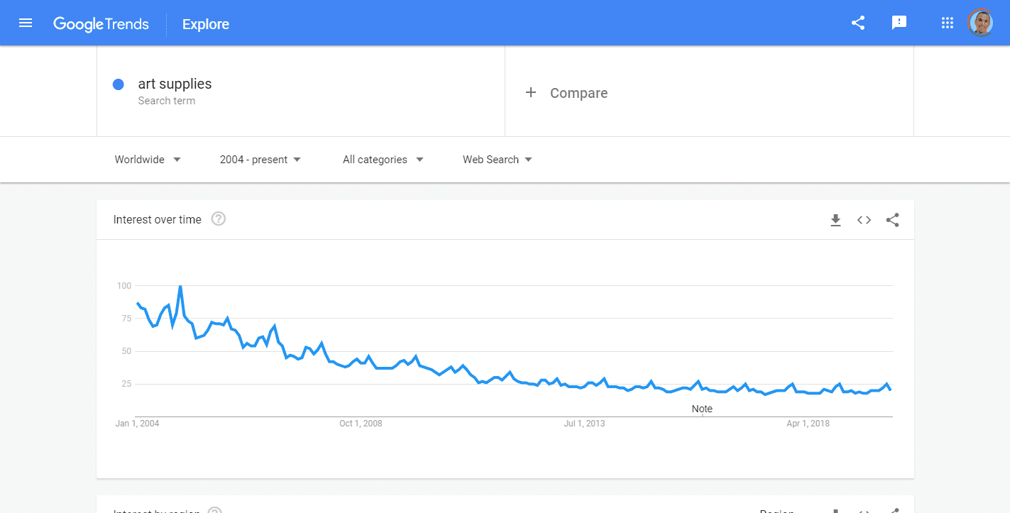 Art Supplies Explore Google Trends
