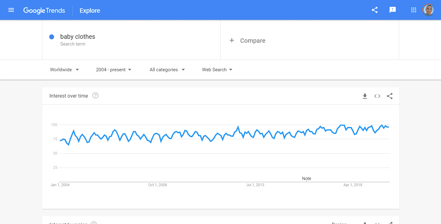 Baby Clothes Explore Google Trends