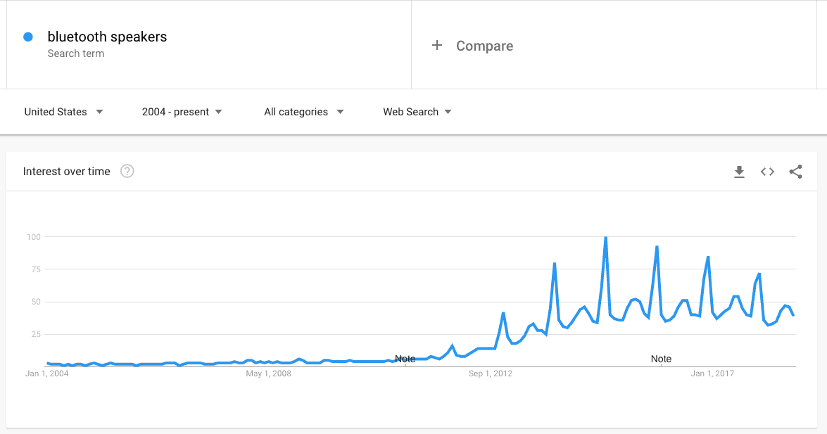 bluetooth speakers Explore Google Trends