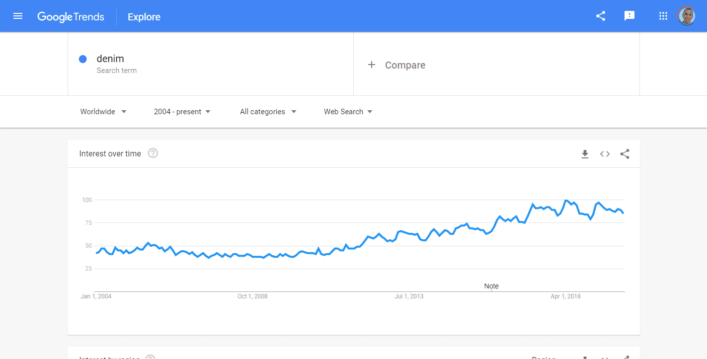 Denim Explore Google Trends