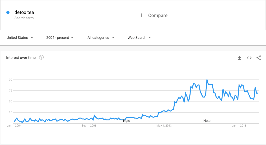 detox tea - Explore - Google Trends