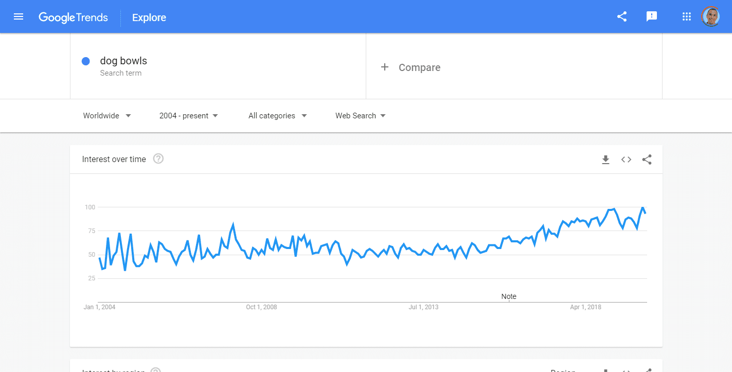 Dog Bowls Explore Google Trends