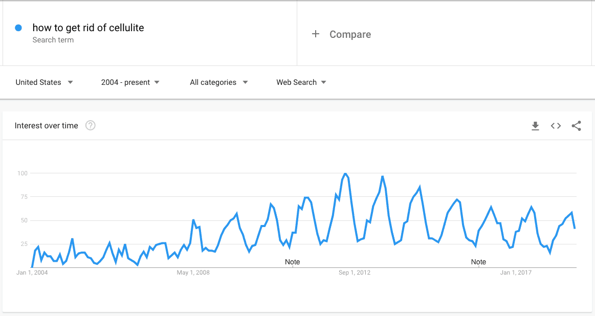 how to get rid of cellulite Explore Google Trends
