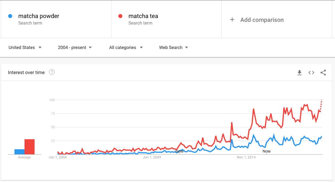 matcha powder, matcha tea - Explore - Google Trends