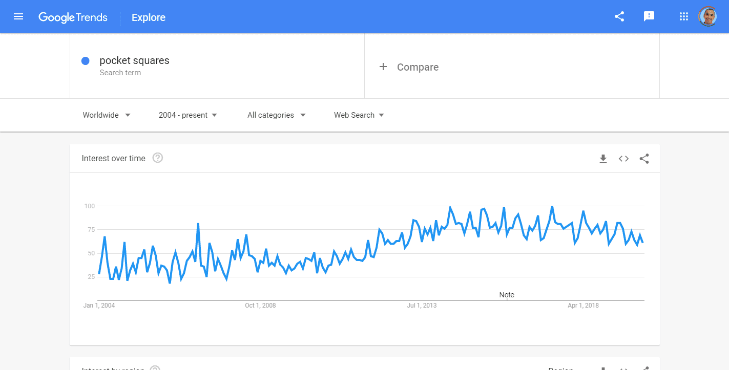 Pocket Squares Explore Google Trends