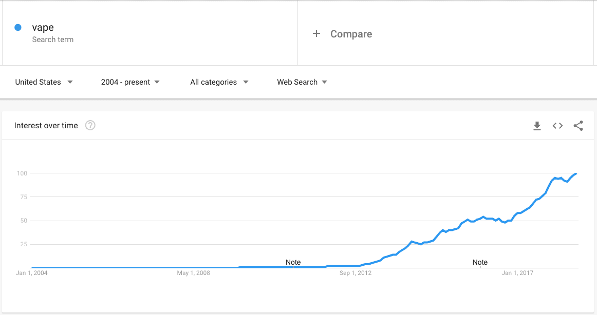 Vape Explore Google Trends