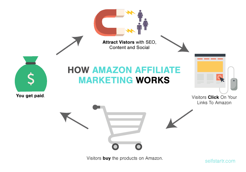 Image result for how amazon affiliates work