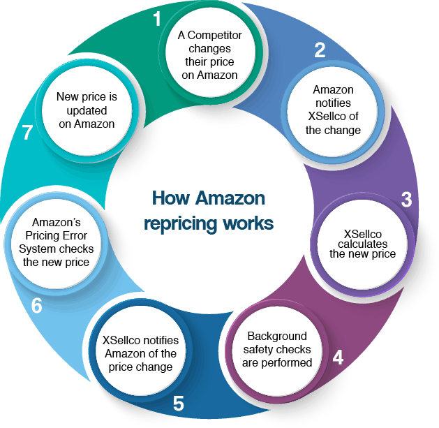 How Amazon repricing works