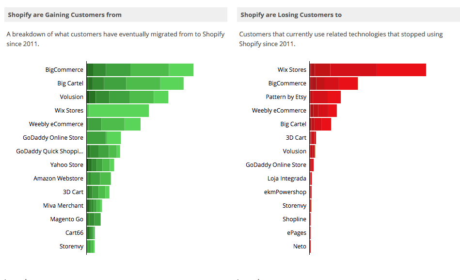 shopify market share
