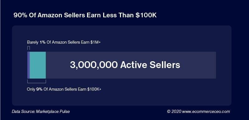 Amazon Seller Stats 100