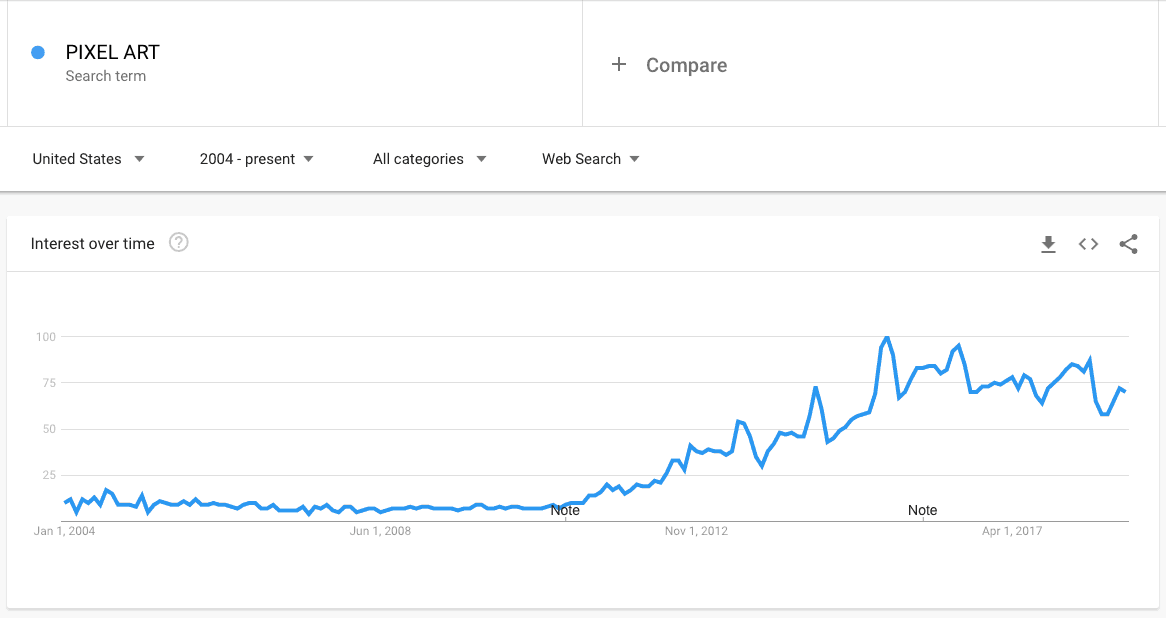 PIXEL ART Explore Google Trends