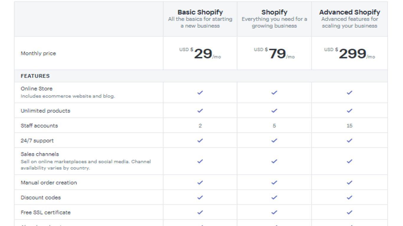 WooCommerce vs Shopify: #1 Best Comparison (2019)