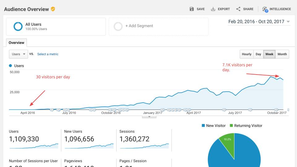From Launch To 1M Visitors In 18 Months