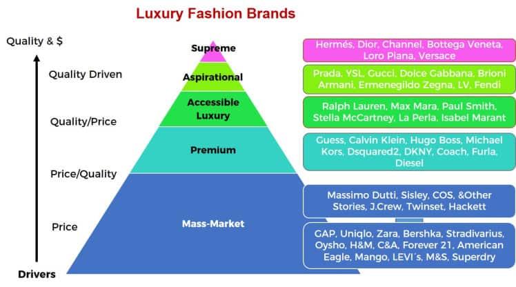 Marques de mode de luxe