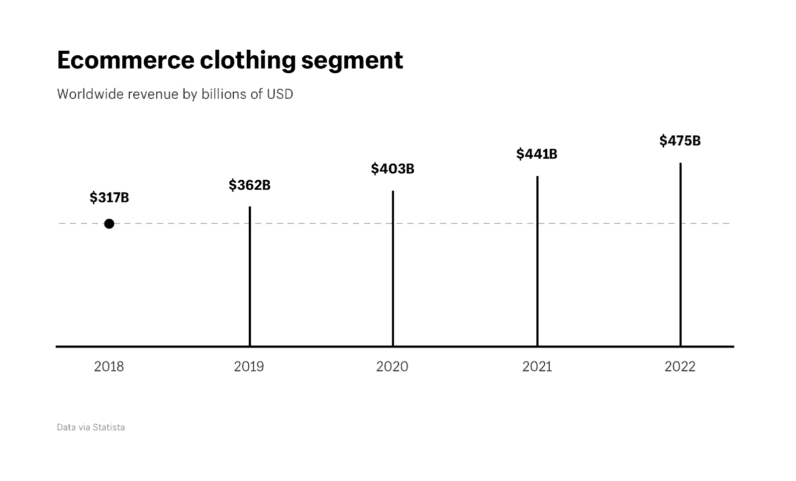The growth of the fashion market