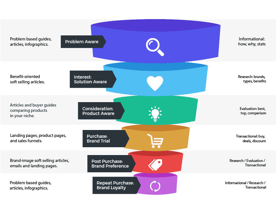 buyers journey content map