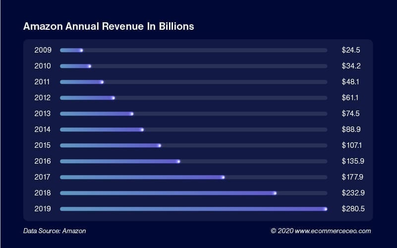Amazon Annual Revenue 100