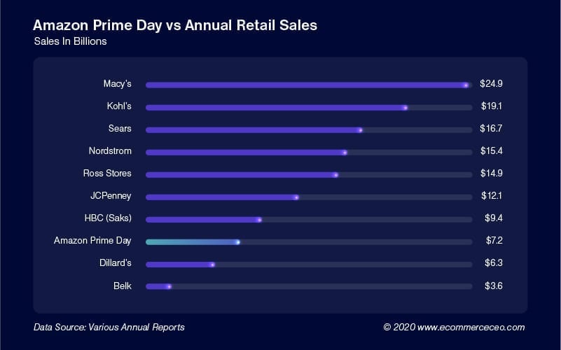 Amazon Prime Day Vs Annual Retail Sales 100