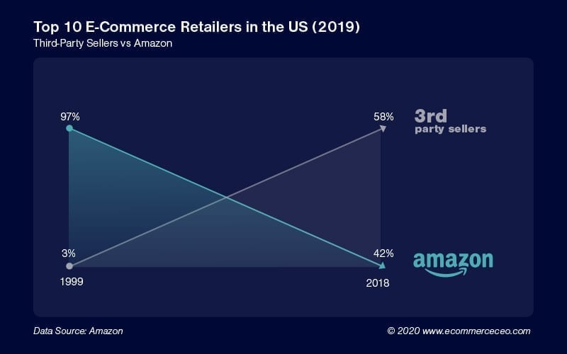 Amazon Sellers % Of Retail 100