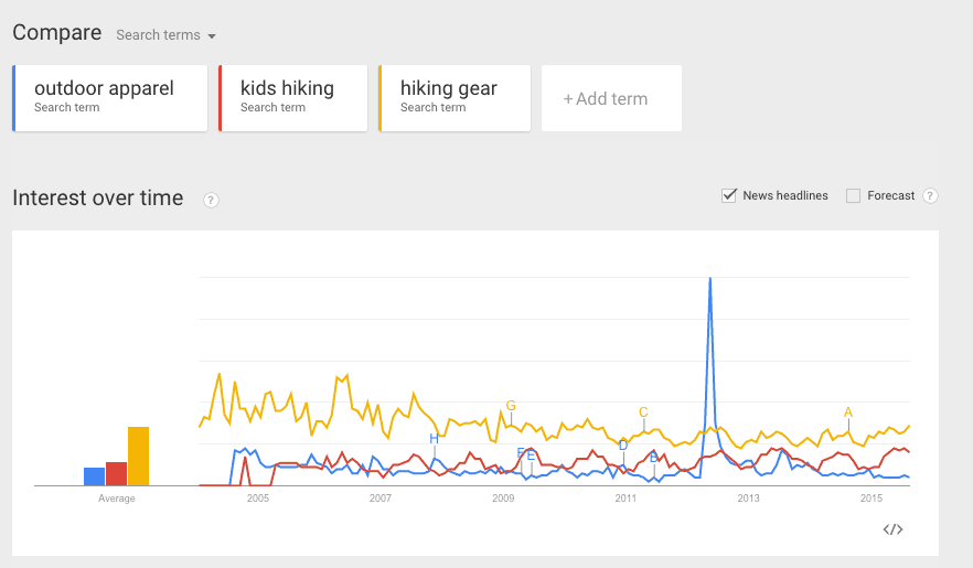 Google Trends Web Search interest outdoor apparel kids hiking hiking gear Worldwide 2004 present