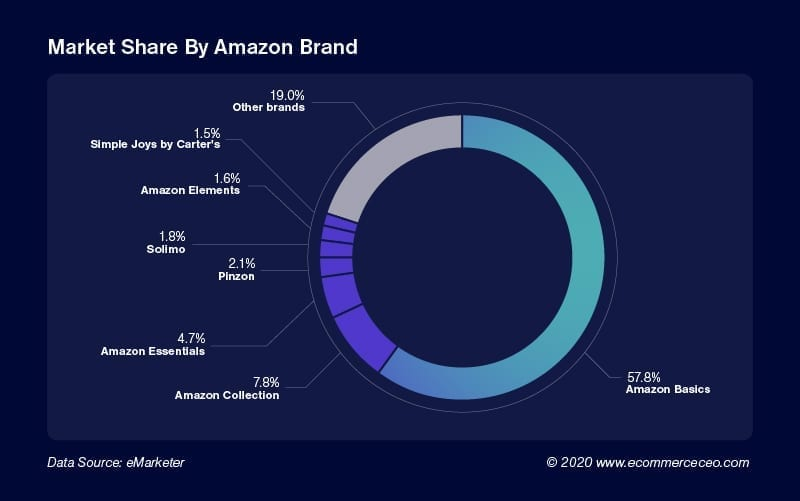 Market Share By Amazon Brand 100