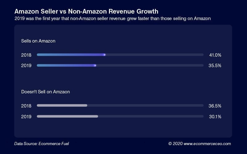 Non Seller Amazon Growth 100