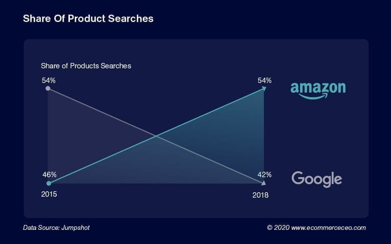 Share Of Product Searches 100