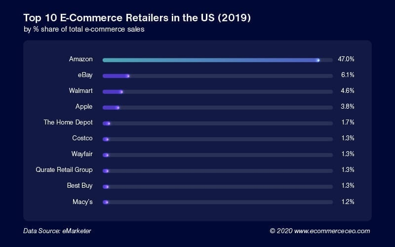 Top 10 Ecommerce Retails In The Us 2019 Amazon #1 100