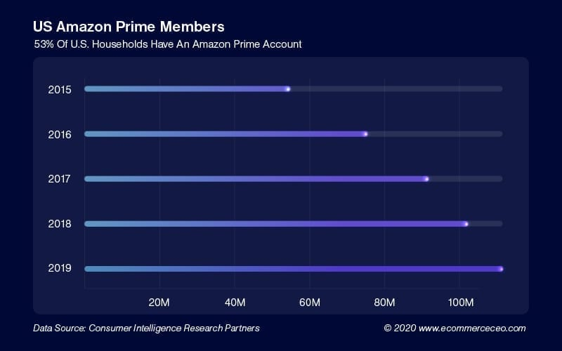Us Amazon Prime Members 100