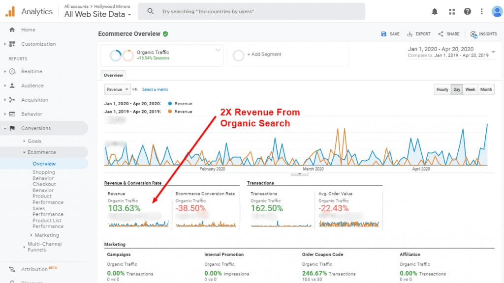 Shopify Seo Increase In Revenue