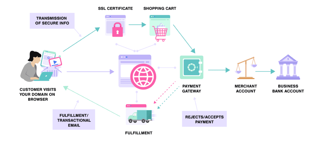 How Does Ecommerce Websites Work