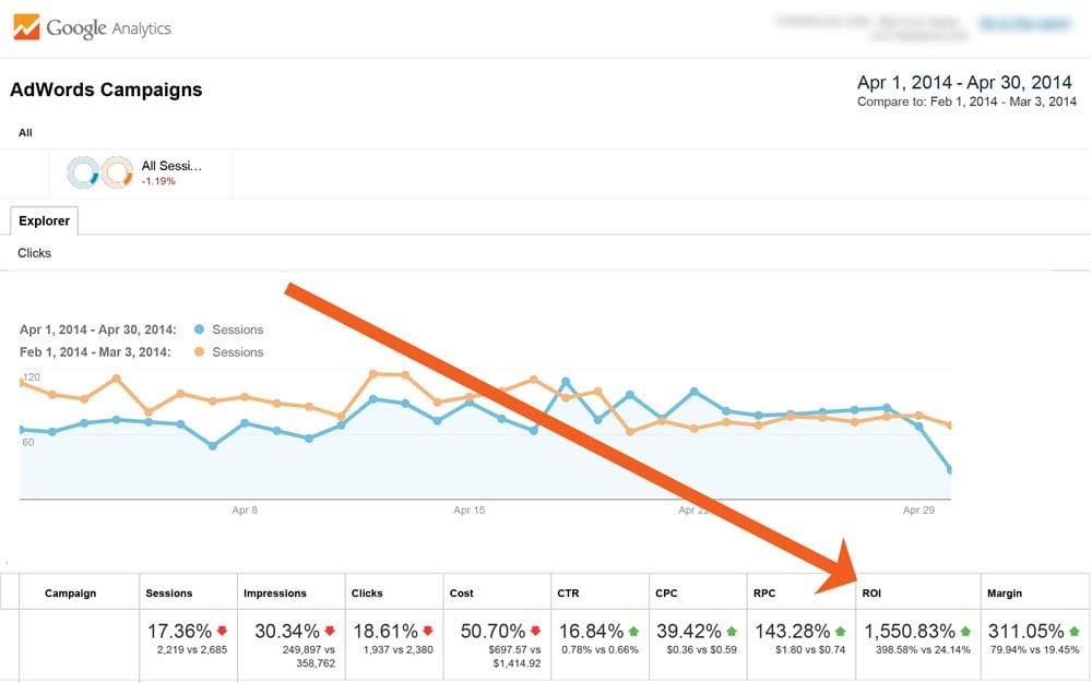 The chart itself is not impressive. I didn't increase traffic.